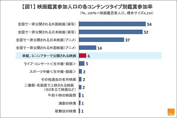 【図1】 映画鑑賞参加人口の各コンテンツタイプ別鑑賞参加率