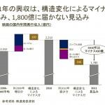 2011年興収の減少要因を試算し今後の展望を考える