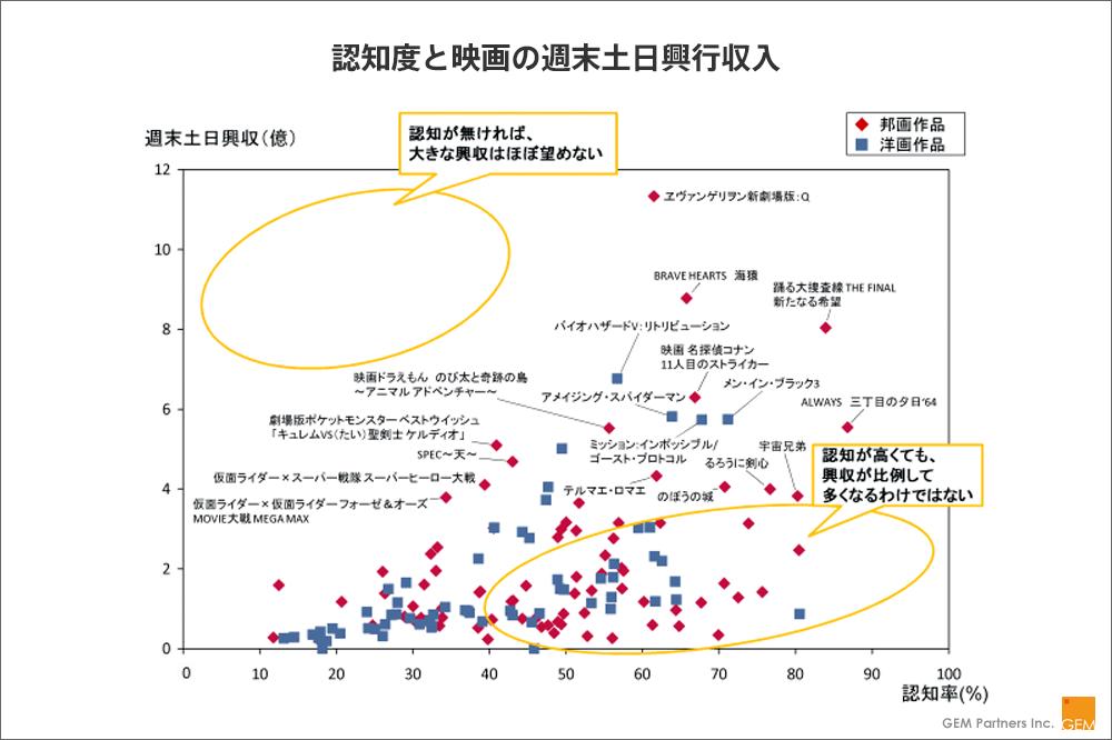 【図1】認知度と映画の週末土日興行収入