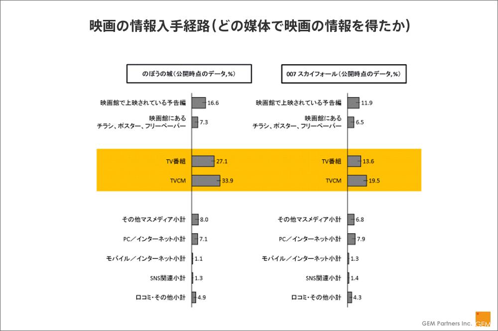 【図2】映画の情報入手経路(どの媒体で映画の情報を得たか)