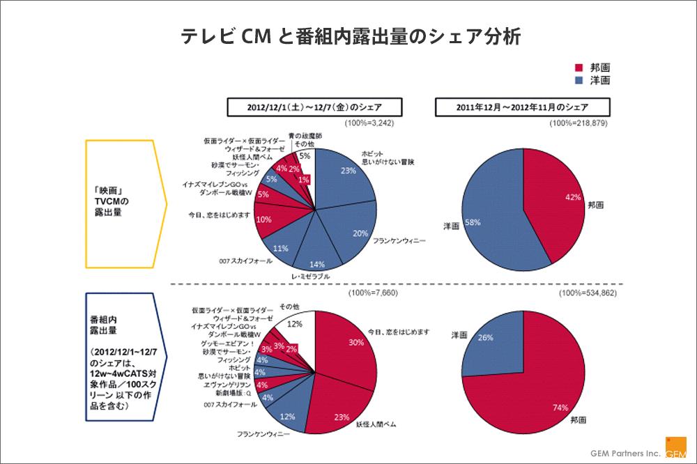 【図3】テレビCMと番組内露出量のシェア分析