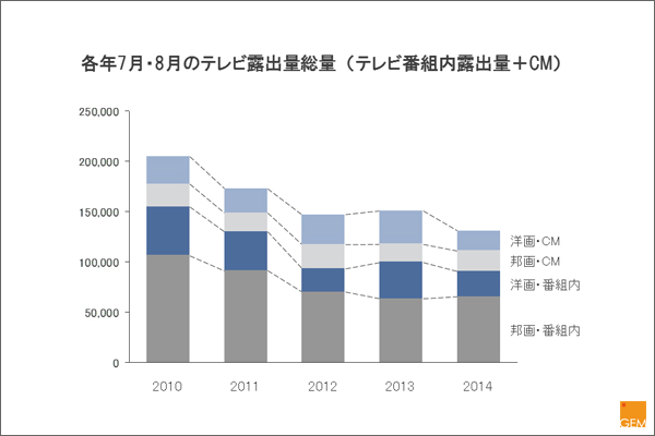 各年7月・8月のテレビ露出量総量(テレビ番組内露出+テレビCM)