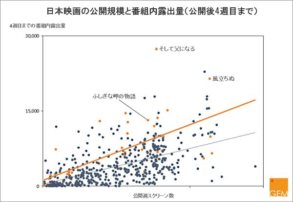 【画像】日本映画の公開規模と番組内露出量