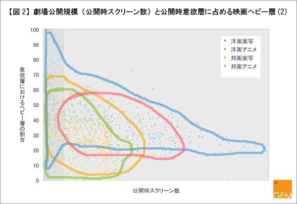 劇場公開規模(公開時スクリーン数)と公開時意欲層に占める映画ヘビー層(2)