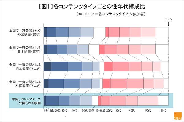 【図】各コンテンツタイプごとの性年代構成比