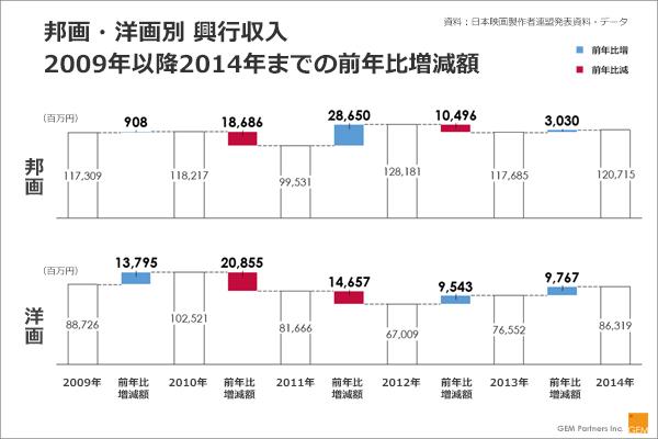 邦画・洋画別興行収入の2009年以降2014年までの前年比増減額