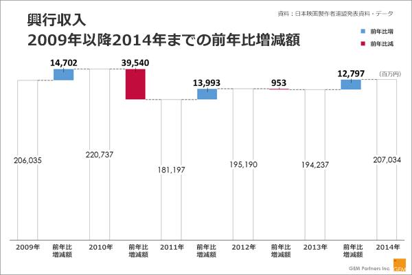 興行収入の2009年以降2014年までの前年比増減額