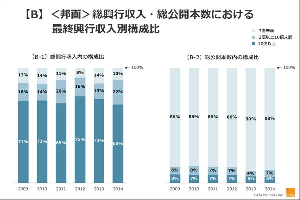 【B】<洋画>総興行収入・総公開本数における最終興行収入別構成比