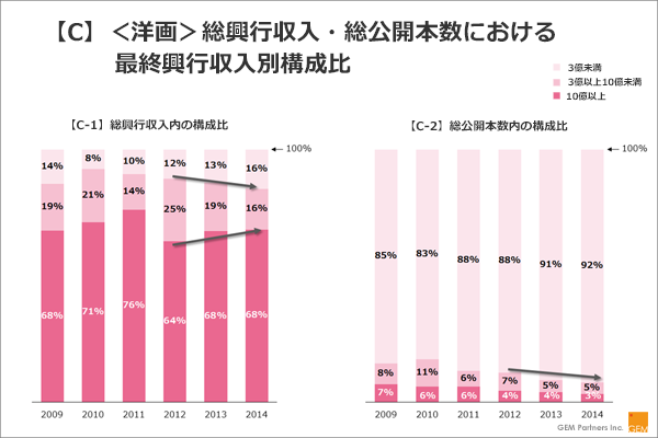 【C】<洋画>総興行収入・総公開本数における最終興行収入別構成比