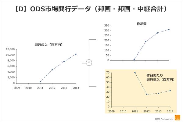 【D】ODS市場興行データ(邦画・邦画・中継合計)