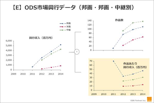 【E】ODS市場興行データ(邦画・邦画・中継別)