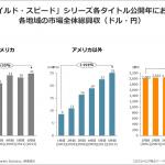 実写洋画シリーズの快挙/「ワイルド・スピード」ヒット度合の海外と日本比較