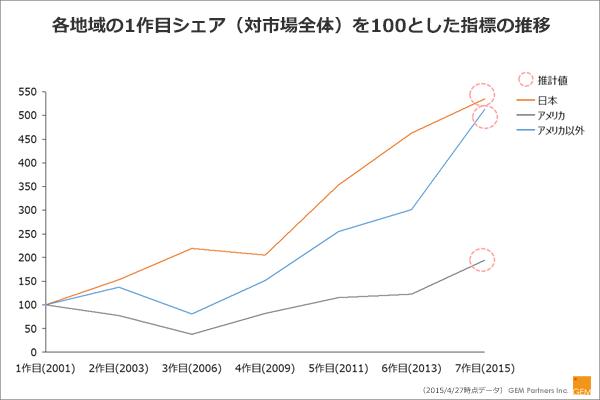 アメリカ・アメリカ以外・日本における「ワイルド・スピード」シリーズ各タイトル作品総興行収入の映画興行市場に対する比率推移