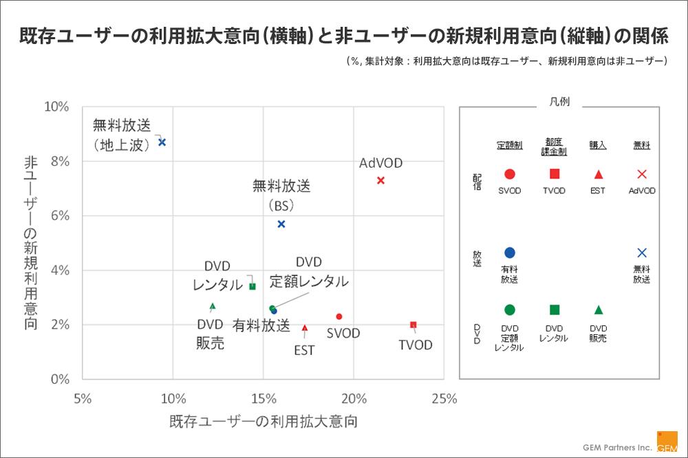 【図:既存ユーザーの利用拡大意向(横軸)と非ユーザーの新規利用意向(縦軸)の関係】