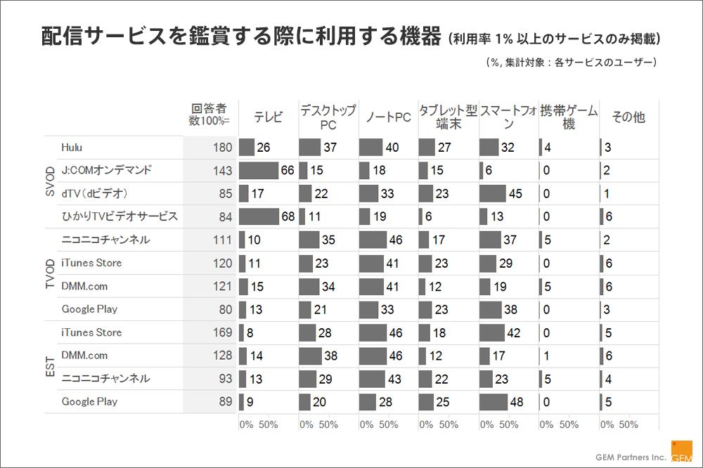 【図:配信サービスを鑑賞する際に利用する機器(利用率1%以上のサービスのみ掲載)】